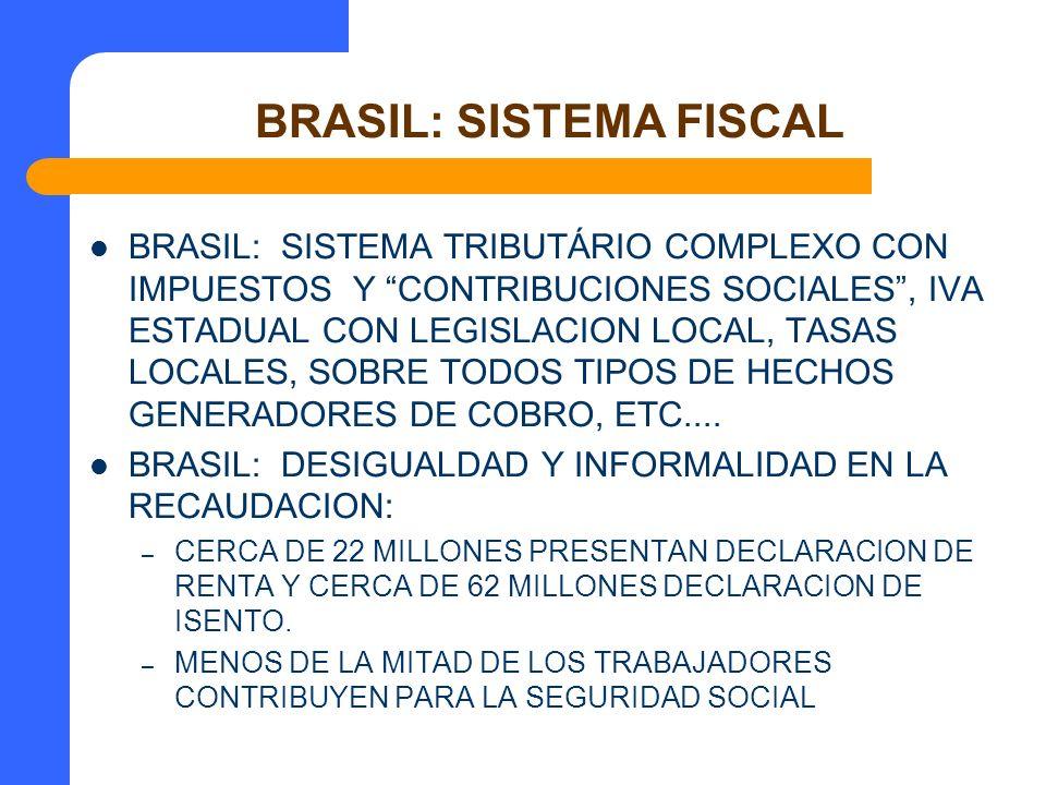 BRASIL: SISTEMA FISCAL BRASIL: SISTEMA TRIBUTÁRIO COMPLEXO CON IMPUESTOS Y CONTRIBUCIONES SOCIALES, IVA ESTADUAL CON LEGISLACION LOCAL, TASAS LOCALES,