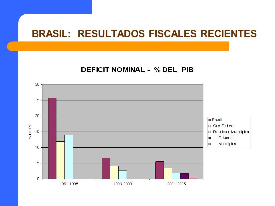 BRASIL: RESULTADOS FISCALES RECIENTES