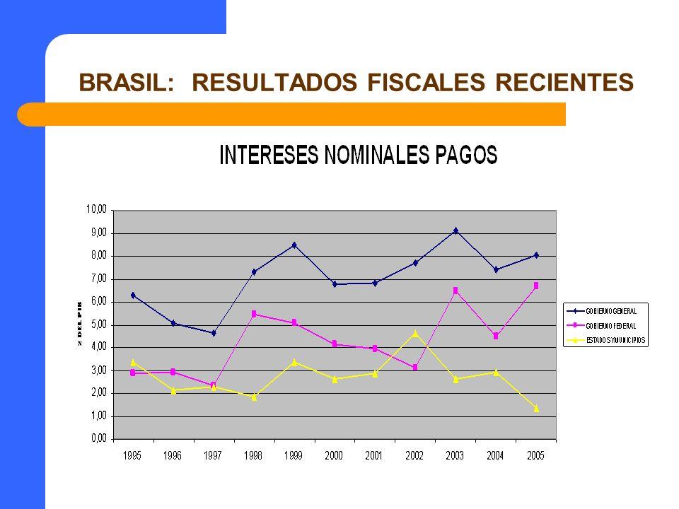 BRASIL: COHESION SOCIAL Y PACTO FISCAL DEBATE FISCAL INTENSO: LIMITE EM LA RECAUDACIÓN/PRESION TRIBUTARIA, DEUDA AUN ELEVADA, EFICACIA DEL GASTOS, GASTOS CORRIENTES VS INVERSION, GASTOS OBLIGATORIOS, INTERESES REALES AUN ALTOS, DEFICIT PREVISIONAL, INCREMENTO SALARIO MÍNIMO, ETC.