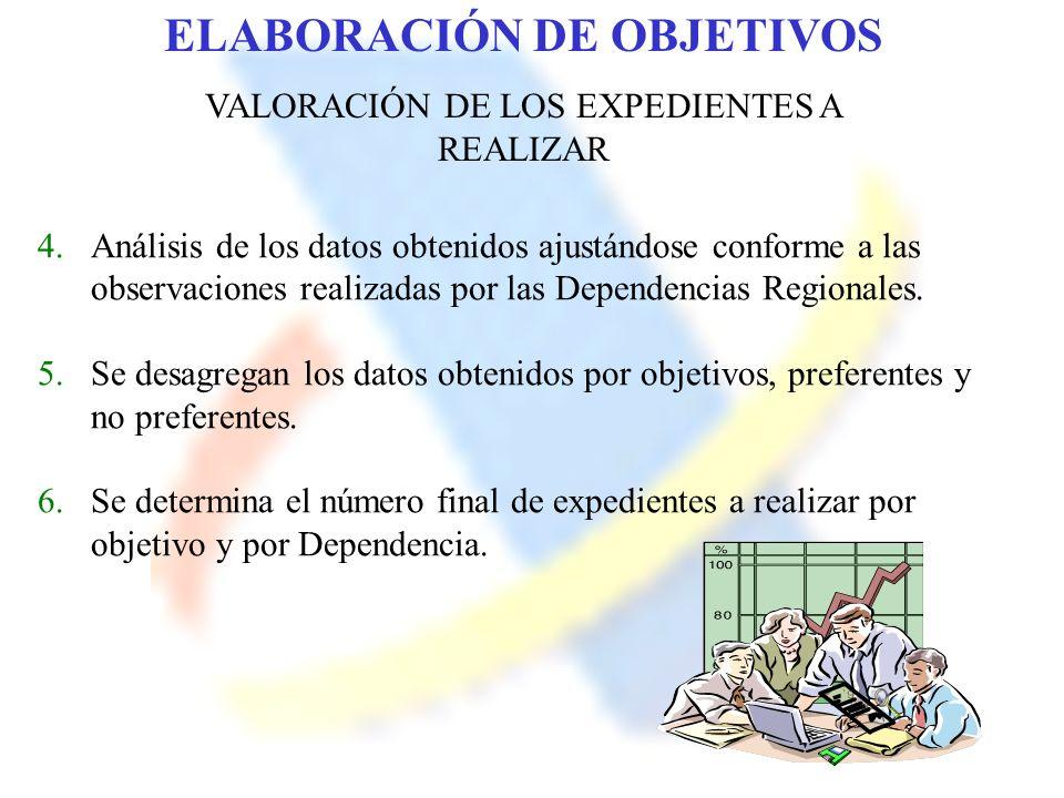ELABORACIÓN DE OBJETIVOS VALORACIÓN DE LOS EXPEDIENTES A REALIZAR 4.Análisis de los datos obtenidos ajustándose conforme a las observaciones realizada