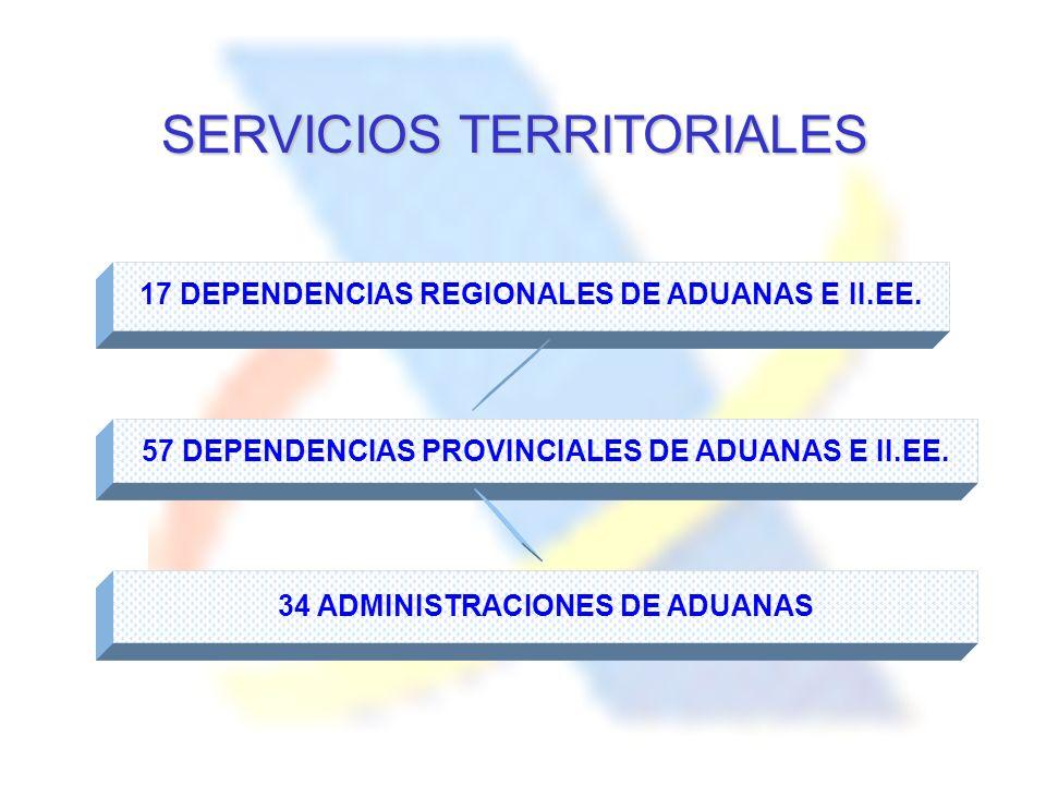 SERVICIOS TERRITORIALES 17 DEPENDENCIAS REGIONALES DE ADUANAS E II.EE. 57 DEPENDENCIAS PROVINCIALES DE ADUANAS E II.EE. 34 ADMINISTRACIONES DE ADUANAS
