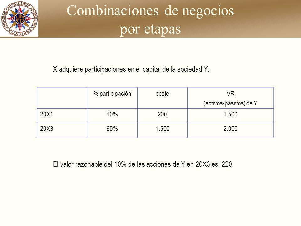 Combinaciones de negocios por etapas % participacióncosteVR (activos-pasivos) de Y 20X110%2001.500 20X360%1.5002.000 X adquiere participaciones en el