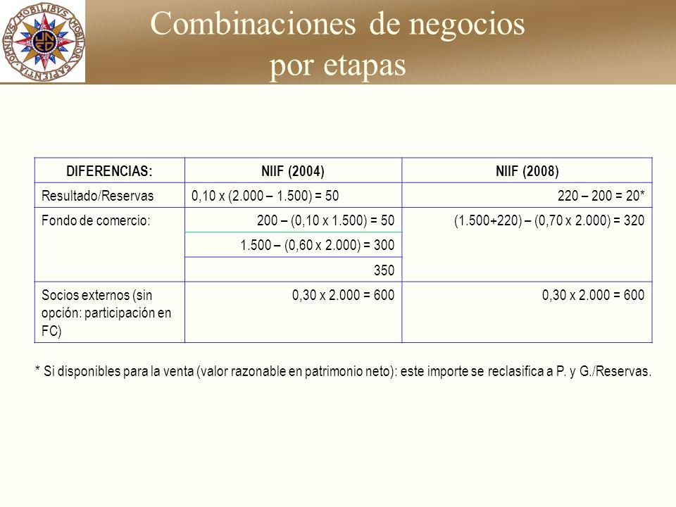 Combinaciones de negocios por etapas * Si disponibles para la venta (valor razonable en patrimonio neto): este importe se reclasifica a P. y G./Reserv