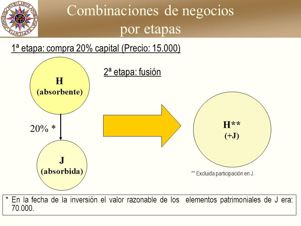 Combinaciones de negocios por etapas J (absorbida) H (absorbente) H** (+J) 20% * ** Excluida participación en J. * En la fecha de la inversión el valo