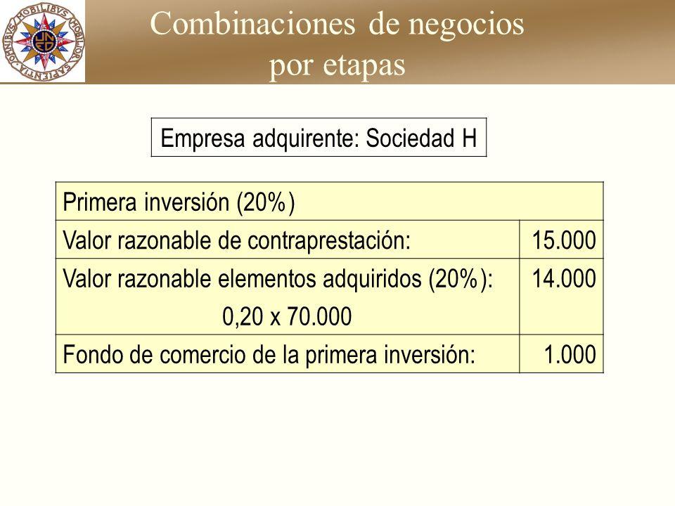 Combinaciones de negocios por etapas Primera inversión (20%) Valor razonable de contraprestación:15.000 Valor razonable elementos adquiridos (20%): 0,