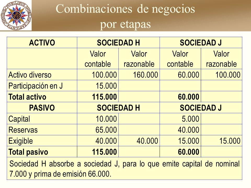 Combinaciones de negocios por etapas ACTIVOSOCIEDAD HSOCIEDAD J Valor contable Valor razonable Valor contable Valor razonable Activo diverso100.000160