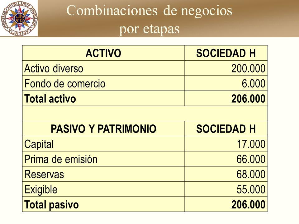 Combinaciones de negocios por etapas ACTIVOSOCIEDAD H Activo diverso200.000 Fondo de comercio6.000 Total activo206.000 PASIVO Y PATRIMONIOSOCIEDAD H C