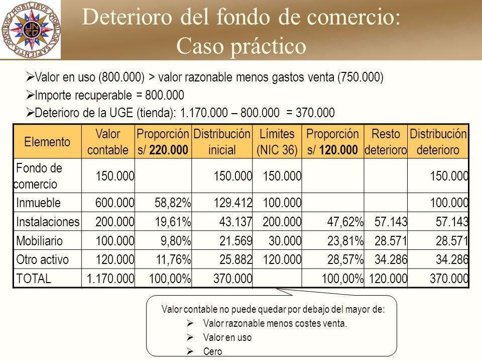 Deterioro del fondo de comercio: Caso práctico Elemento Valor contable Proporción s/ 220.000 Distribución inicial Límites (NIC 36) Proporción s/ 120.0