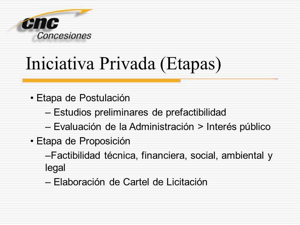 Iniciativa Privada (Etapas) Etapa de Postulación – Estudios preliminares de prefactibilidad – Evaluación de la Administración > Interés público Etapa