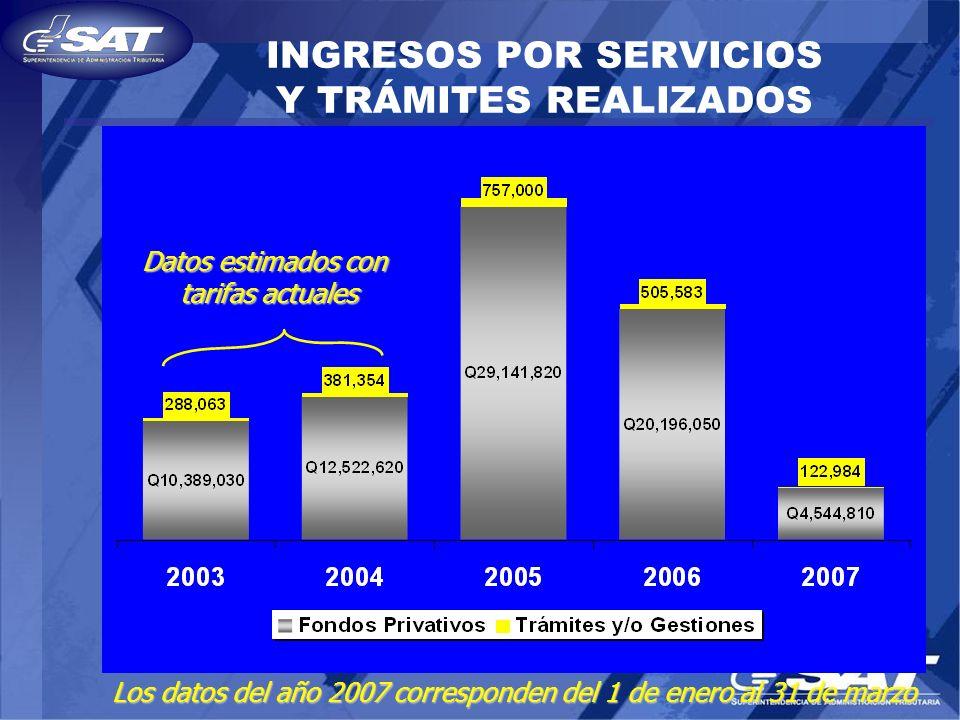 INGRESOS POR SERVICIOS Y TRÁMITES REALIZADOS Los datos del año 2007 corresponden del 1 de enero al 31 de marzo Datos estimados con tarifas actuales