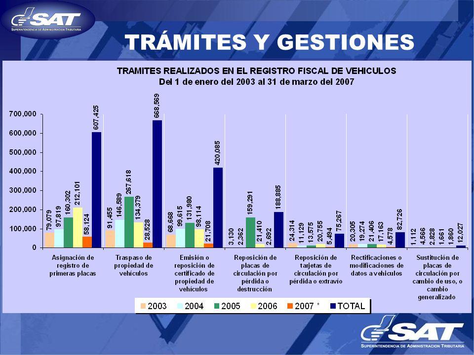 TRÁMITES Y GESTIONES