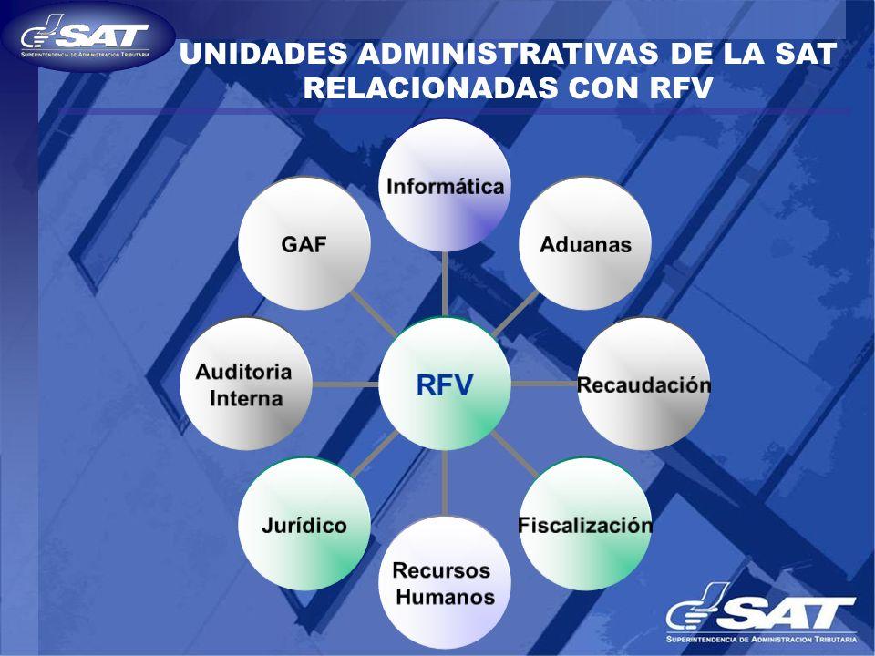 RFV Aduanas Recursos Humanos FiscalizaciónJurídicoRecaudación Auditoria Interna GAFInformática UNIDADES ADMINISTRATIVAS DE LA SAT RELACIONADAS CON RFV