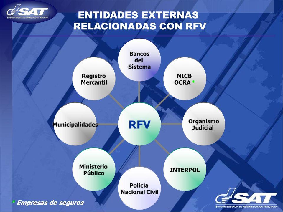 RFV Bancos del Sistema INTERPOL Registro Mercantil NICB OCRA * Organismo Judicial Policía Nacional Civil Municipalidades Ministerio Público ENTIDADES