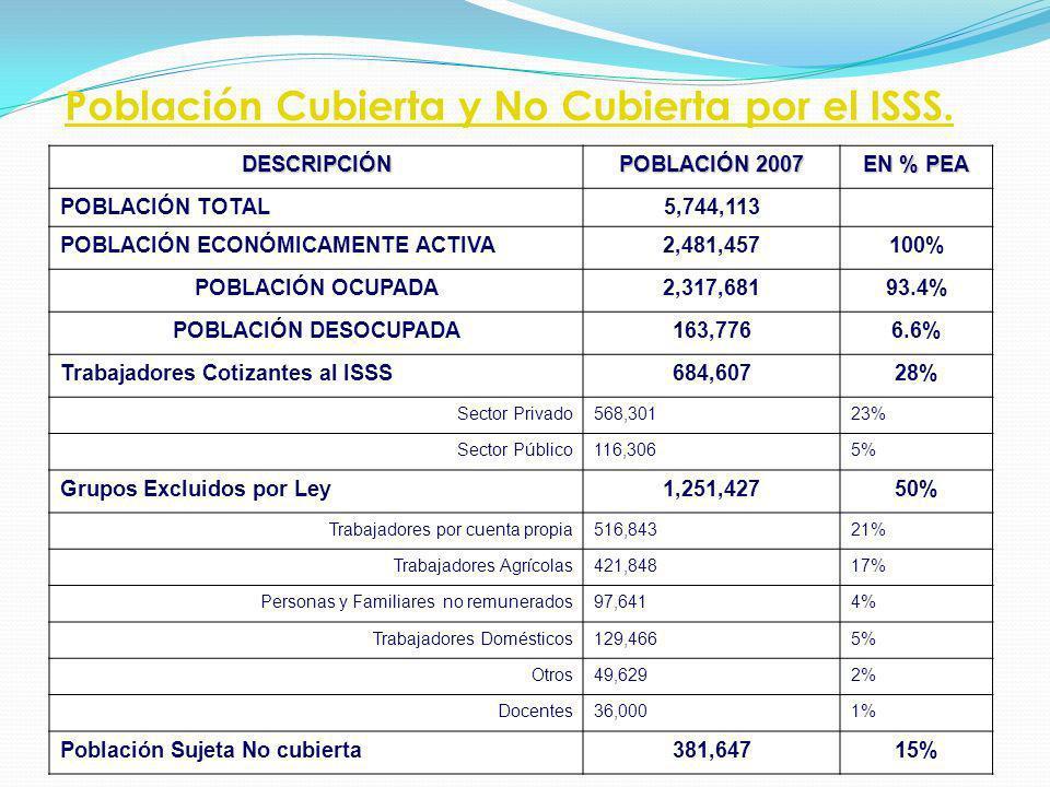 Población Cubierta y No Cubierta por el ISSS. DESCRIPCIÓN POBLACIÓN 2007 EN % PEA POBLACIÓN TOTAL5,744,113 POBLACIÓN ECONÓMICAMENTE ACTIVA2,481,457100