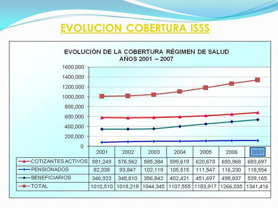 EVOLUCION COBERTURA ISSS