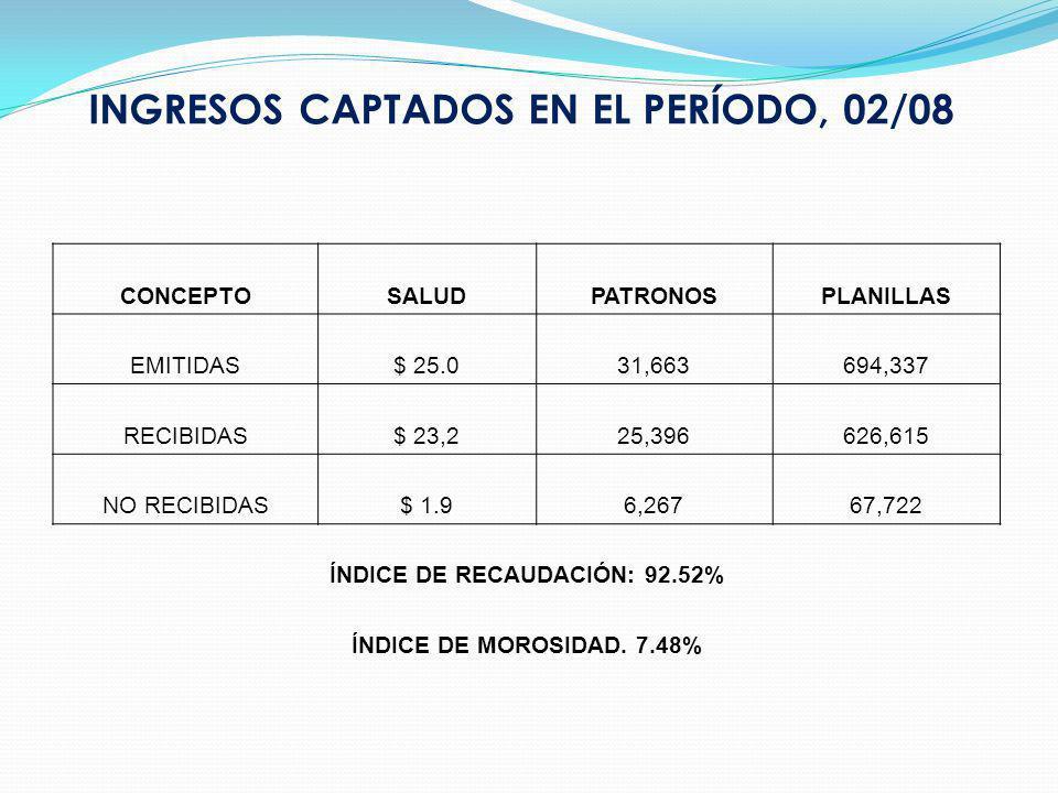 INGRESOS CAPTADOS EN EL PERÍODO, 02/08 CONCEPTOSALUDPATRONOSPLANILLAS EMITIDAS$ 25.031,663694,337 RECIBIDAS$ 23,225,396626,615 NO RECIBIDAS$ 1.96,26767,722 ÍNDICE DE RECAUDACIÓN: 92.52% ÍNDICE DE MOROSIDAD.