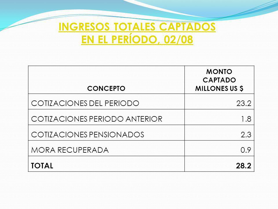 INGRESOS TOTALES CAPTADOS EN EL PERÍODO, 02/08 CONCEPTO MONTO CAPTADO MILLONES US $ COTIZACIONES DEL PERIODO 23.2 COTIZACIONES PERIODO ANTERIOR 1.8 COTIZACIONES PENSIONADOS 2.3 MORA RECUPERADA 0.9 TOTAL 28.2