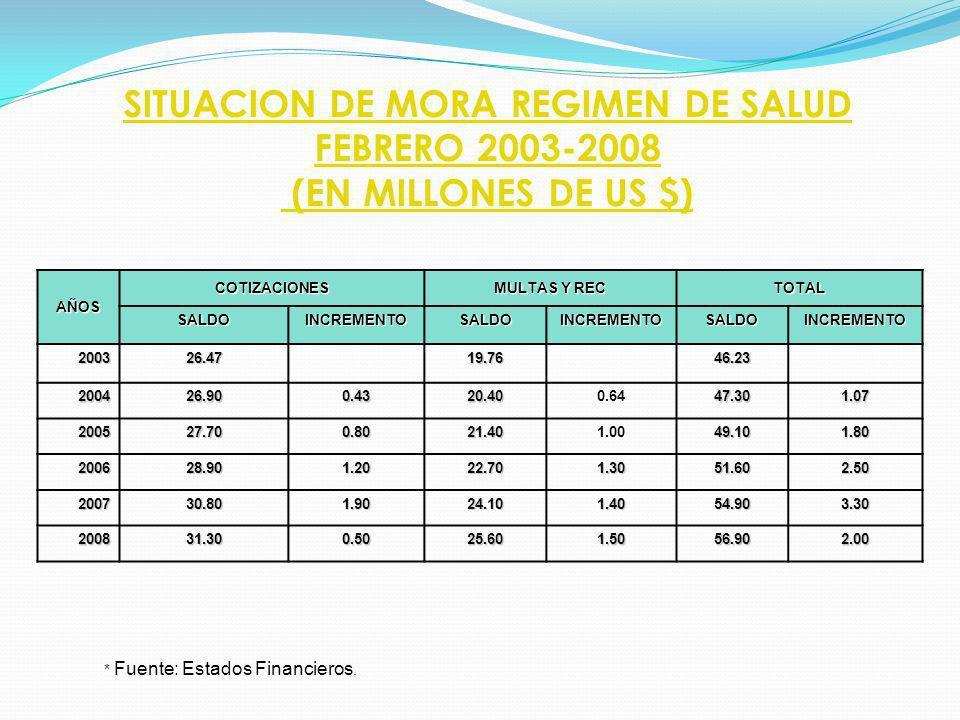 AÑOS COTIZACIONES MULTAS Y REC TOTAL SALDOINCREMENTOSALDOINCREMENTOSALDOINCREMENTO 200326.47 19.76 46.23 200426.900.4320.400.6447.301.07 200527.700.80
