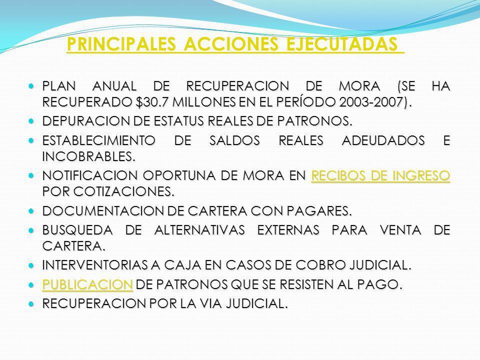 PRINCIPALES ACCIONES EJECUTADAS PLAN ANUAL DE RECUPERACION DE MORA (SE HA RECUPERADO $30.7 MILLONES EN EL PERÍODO 2003-2007). PLAN ANUAL DE RECUPERACI