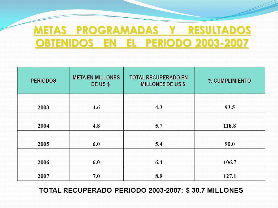 METAS PROGRAMADAS Y RESULTADOS OBTENIDOS EN EL PERIODO 2003-2007 METAS PROGRAMADAS Y RESULTADOS OBTENIDOS EN EL PERIODO 2003-2007 PERIODOS META EN MILLONES DE US $ TOTAL RECUPERADO EN MILLONES DE US $ % CUMPLIMIENTO 20034.64.393.5 20044.85.7118.8 20056.05.490.0 20066.06.4106.7 20077.08.9127.1 TOTAL RECUPERADO PERIODO 2003-2007: $ 30.7 MILLONES