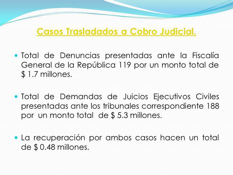 Casos Trasladados a Cobro Judicial. Total de Denuncias presentadas ante la Fiscalía General de la República 119 por un monto total de $ 1.7 millones.