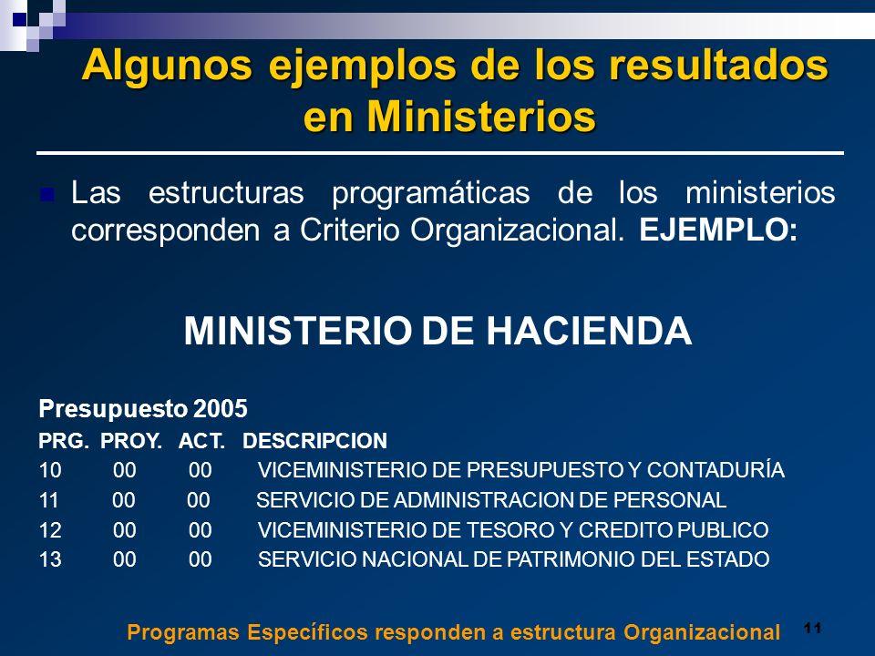 11 Algunos ejemplos de los resultados Algunos ejemplos de los resultados en Ministerios Programas Específicos responden a estructura Organizacional La