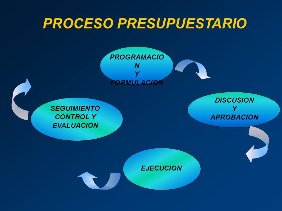 PROGRAMACIO N Y FORMULACION DISCUSION Y APROBACION EJECUCION SEGUIMIENTO CONTROL Y EVALUACION PROCESO PRESUPUESTARIO