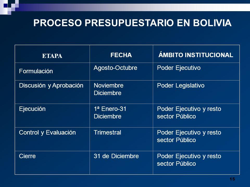 15 PROCESO PRESUPUESTARIO EN BOLIVIA ETAPA FECHAÁMBITO INSTITUCIONAL Formulación Agosto-OctubrePoder Ejecutivo Discusión y AprobaciónNoviembre Diciemb