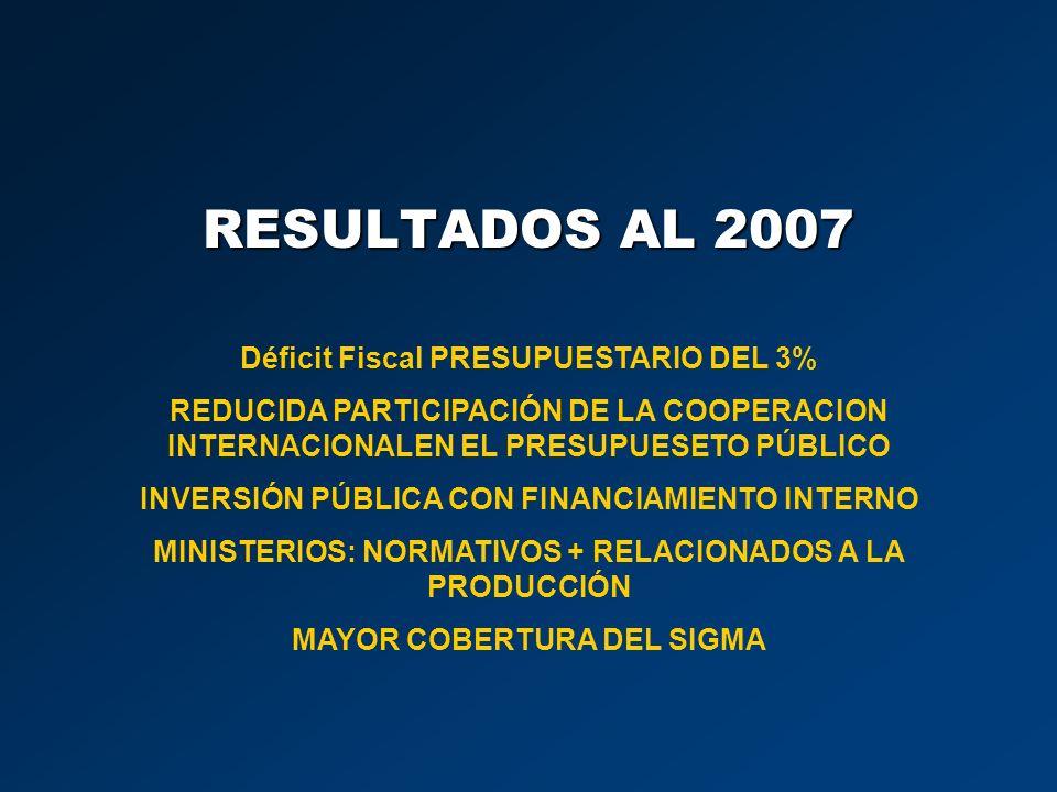 RESULTADOS AL 2007 Déficit Fiscal PRESUPUESTARIO DEL 3% REDUCIDA PARTICIPACIÓN DE LA COOPERACION INTERNACIONALEN EL PRESUPUESETO PÚBLICO INVERSIÓN PÚB