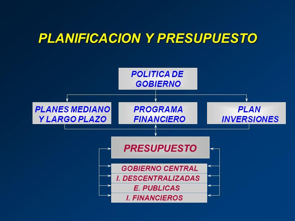 POLITICA DE GOBIERNO PLANES MEDIANO Y LARGO PLAZO PROGRAMA FINANCIERO PLAN INVERSIONES PRESUPUESTO GOBIERNO CENTRAL I. DESCENTRALIZADAS E. PUBLICAS I.