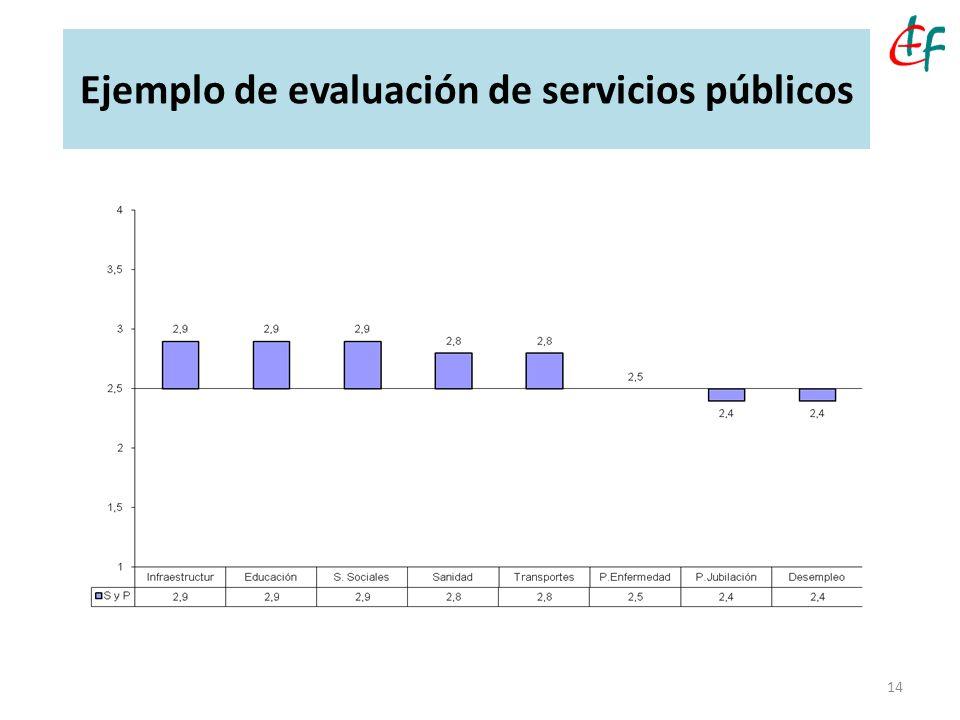 Ejemplo de evaluación de servicios públicos 14