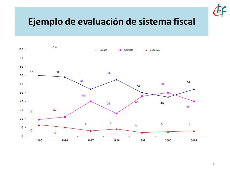 Ejemplo de evaluación de sistema fiscal 16