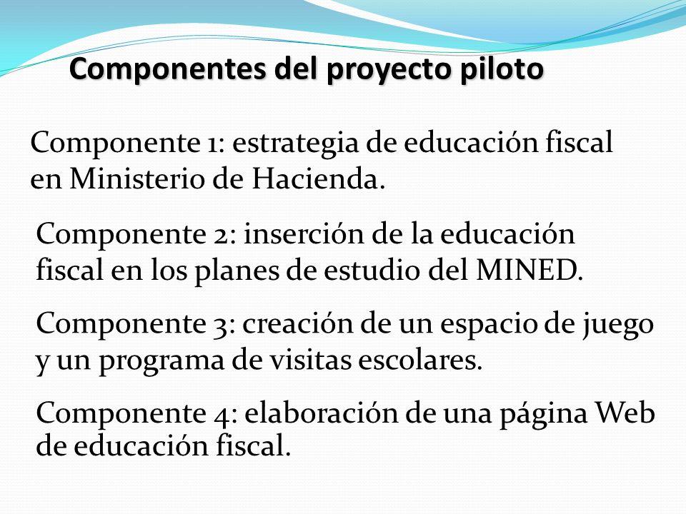 Componentes del proyecto piloto Componente 1: estrategia de educación fiscal en Ministerio de Hacienda. Componente 2: inserción de la educación fiscal