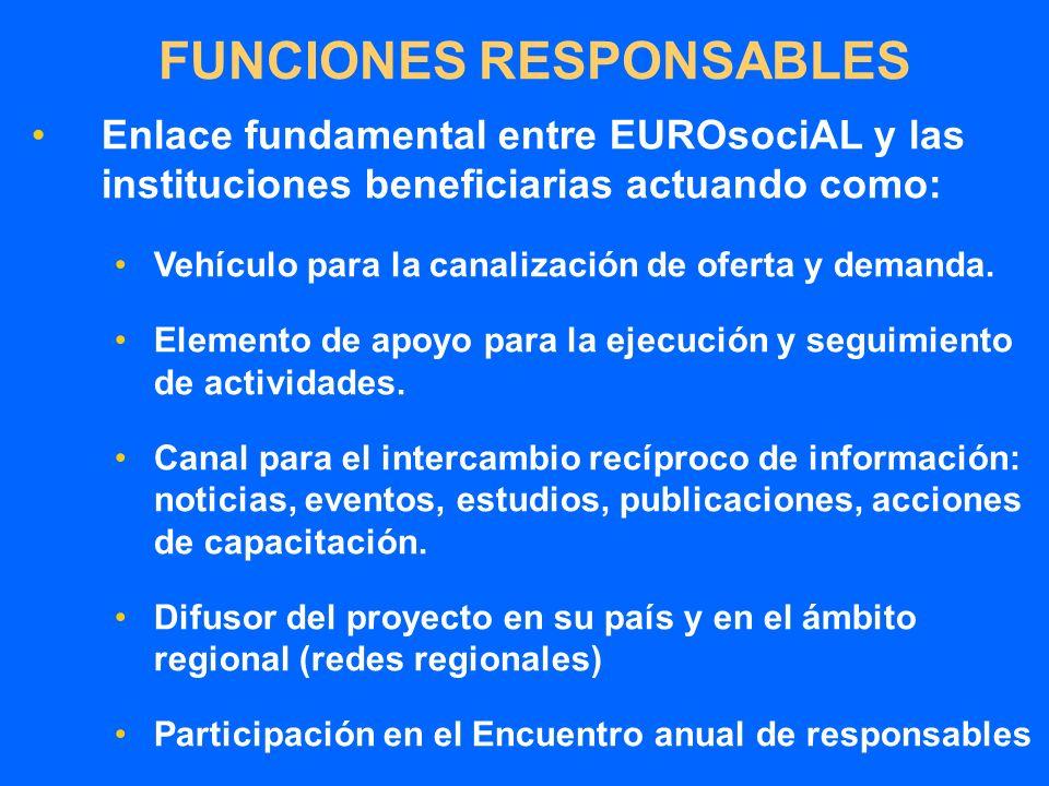 FUNCIONES RESPONSABLES Enlace fundamental entre EUROsociAL y las instituciones beneficiarias actuando como: Vehículo para la canalización de oferta y demanda.