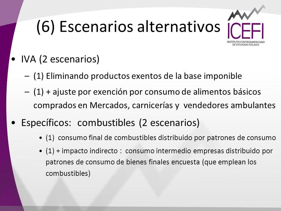 (6) Escenarios alternativos IVA (2 escenarios) –(1) Eliminando productos exentos de la base imponible –(1) + ajuste por exención por consumo de alimen