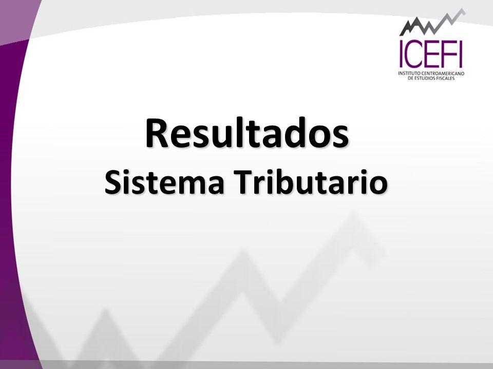 Resultados Sistema Tributario