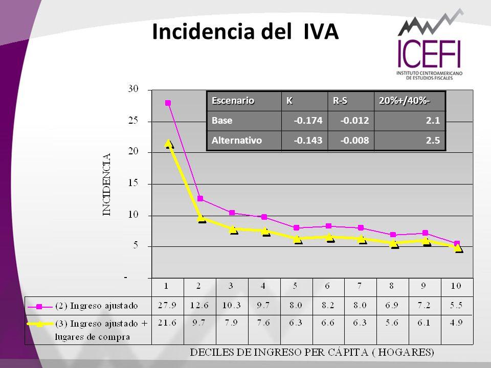 Incidencia del IVAEscenarioKR-S20%+/40%- Base-0.174-0.0122.1 Alternativo-0.143-0.0082.5