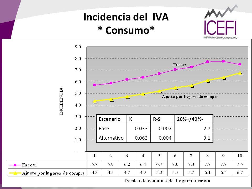 Incidencia del IVA * Consumo* EscenarioKR-S20%+/40%- Base0.0330.0022.7 Alternativo0.0630.0043.1