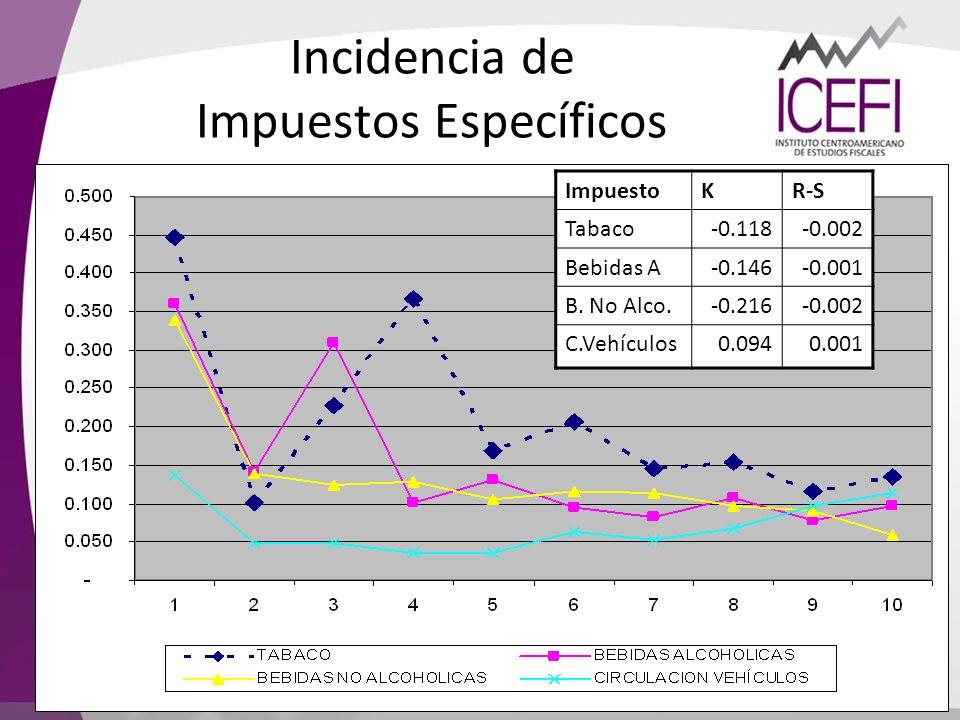ImpuestoKR-S Tabaco-0.118-0.002 Bebidas A-0.146-0.001 B. No Alco.-0.216-0.002 C.Vehículos0.0940.001 Incidencia de Impuestos Específicos