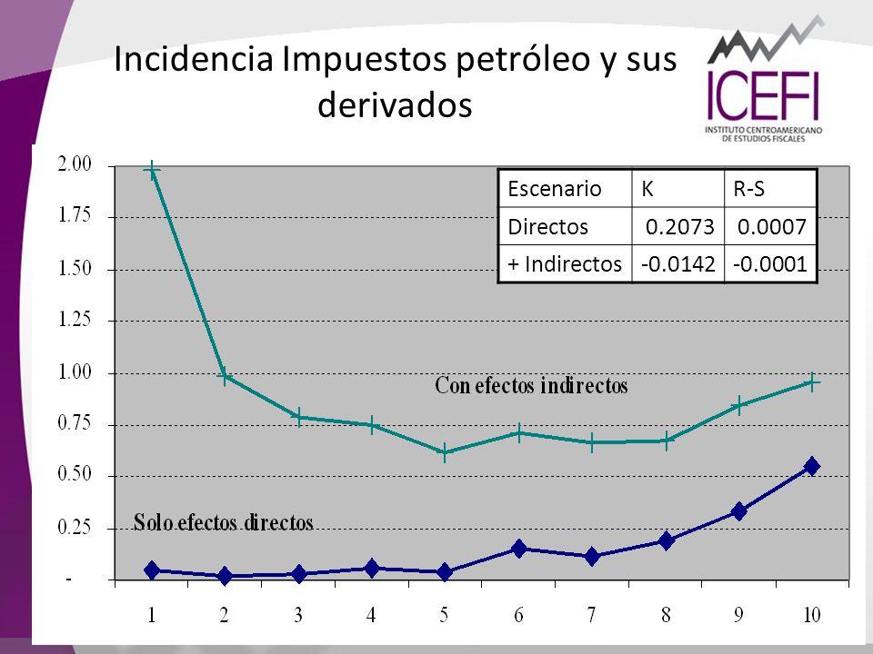EscenarioKR-S Directos0.20730.0007 + Indirectos-0.0142-0.0001 Incidencia Impuestos petróleo y sus derivados