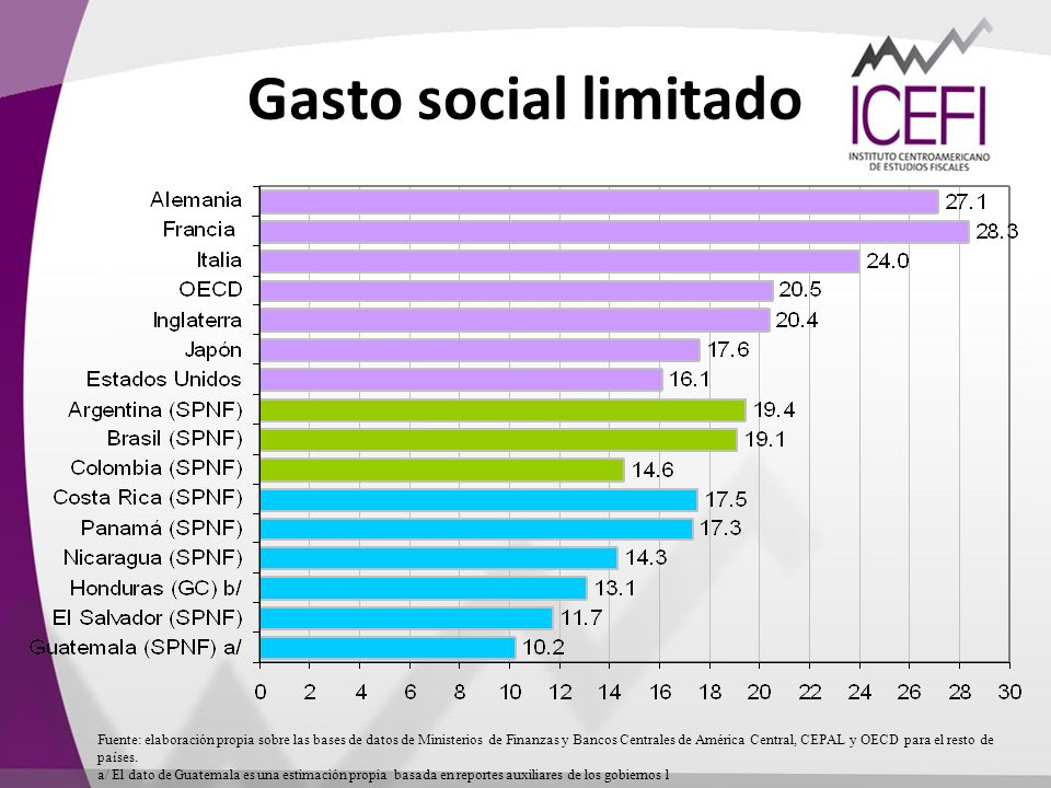Gasto social limitado Fuente: elaboración propia sobre las bases de datos de Ministerios de Finanzas y Bancos Centrales de América Central, CEPAL y OE