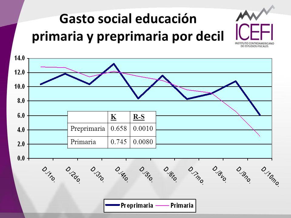 Gasto social educación primaria y preprimaria por decil KR-S Preprimaria0.6580.0010 Primaria0.7450.0080
