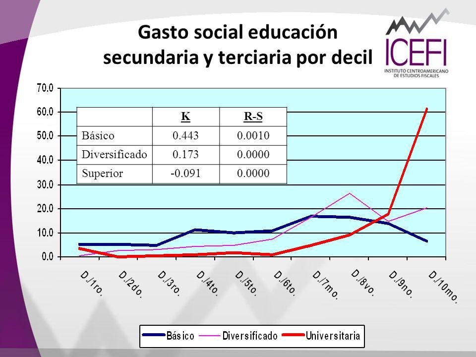 Gasto social educación secundaria y terciaria por decil KR-S Básico0.4430.0010 Diversificado0.1730.0000 Superior-0.0910.0000