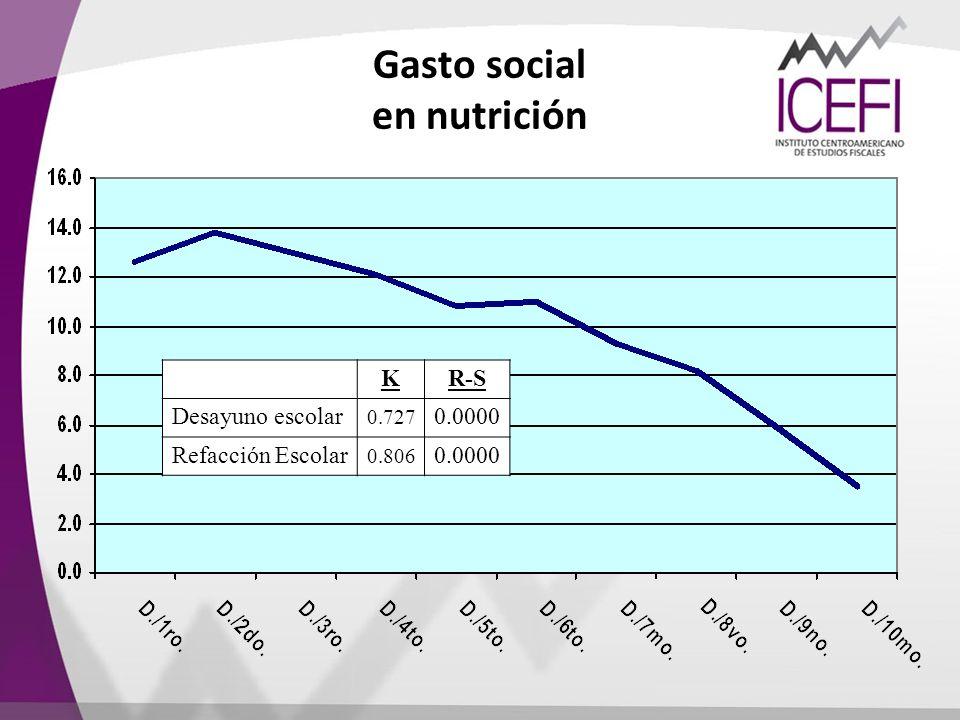 Gasto social en nutrición KR-S Desayuno escolar 0.727 0.0000 Refacción Escolar 0.806 0.0000