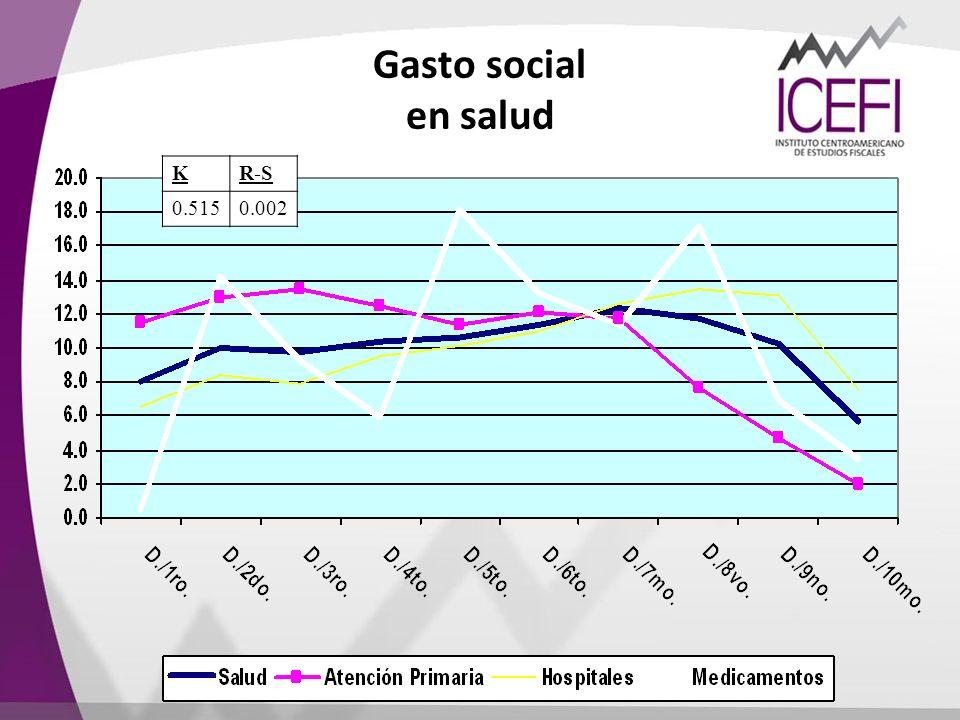 Gasto social en salud KR-S 0.5150.002