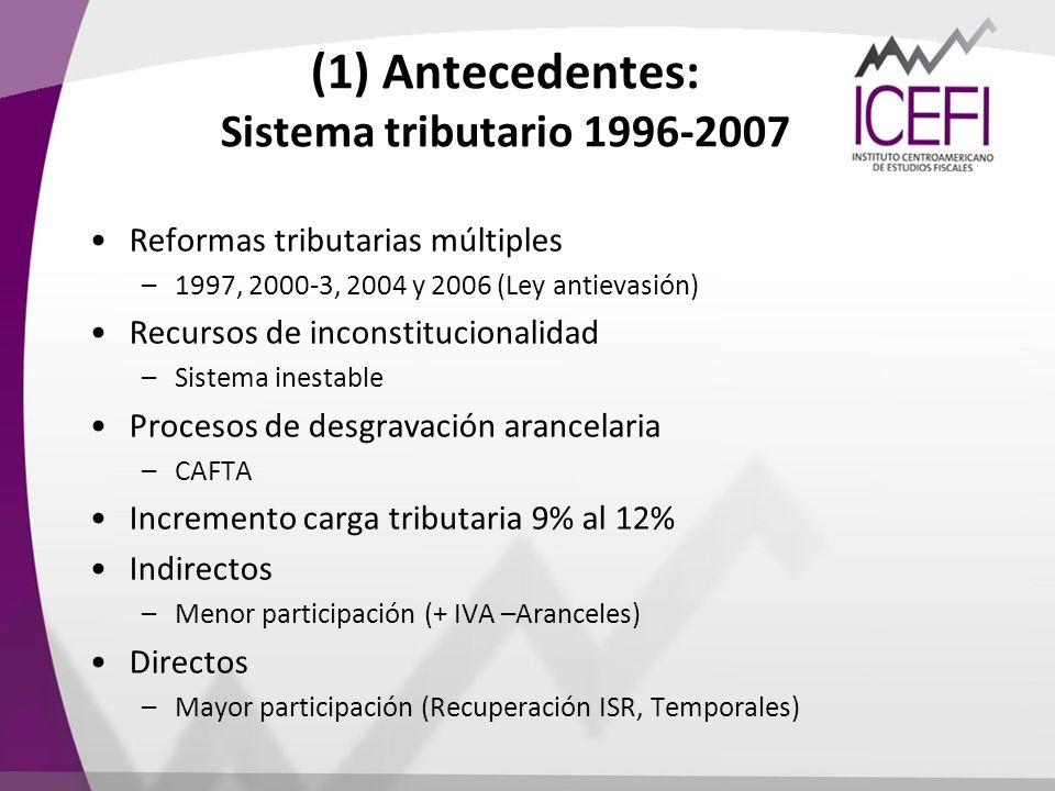 (1) Antecedentes: Sistema tributario 1996-2007 Reformas tributarias múltiples –1997, 2000-3, 2004 y 2006 (Ley antievasión) Recursos de inconstituciona