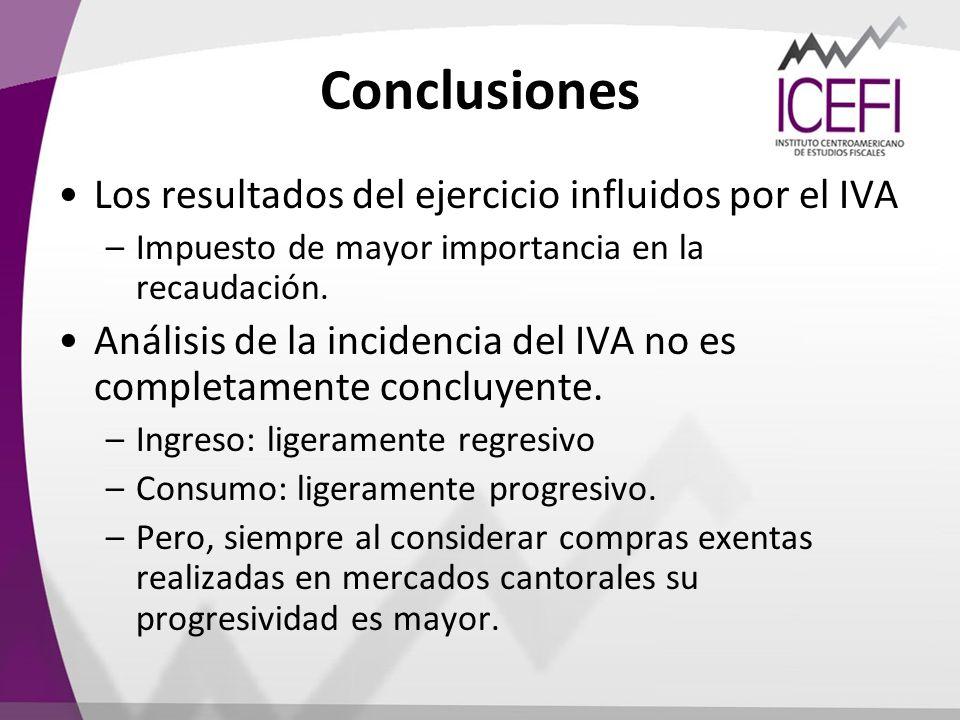 Conclusiones Los resultados del ejercicio influidos por el IVA –Impuesto de mayor importancia en la recaudación. Análisis de la incidencia del IVA no