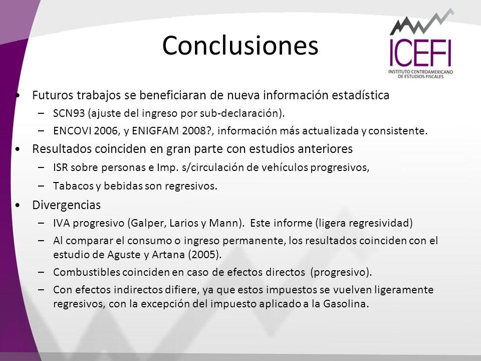Conclusiones Futuros trabajos se beneficiaran de nueva información estadística –SCN93 (ajuste del ingreso por sub-declaración). –ENCOVI 2006, y ENIGFA