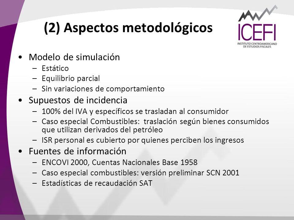 (2) Aspectos metodológicos Modelo de simulación –Estático –Equilibrio parcial –Sin variaciones de comportamiento Supuestos de incidencia –100% del IVA