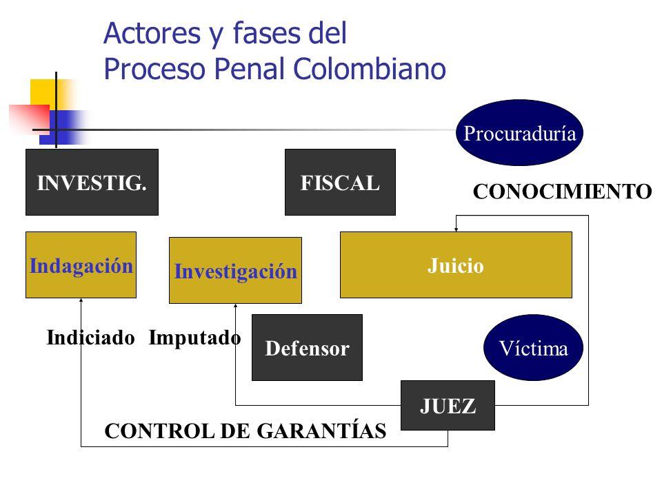 Actores y fases del Proceso Penal Colombiano Indagación Investigación FISCAL JUEZ Juicio INVESTIG. CONTROL DE GARANTÍAS CONOCIMIENTO Víctima Procuradu